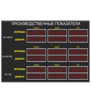 Табло производственных показателей